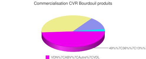 Commercialisation CVR Bourdouil